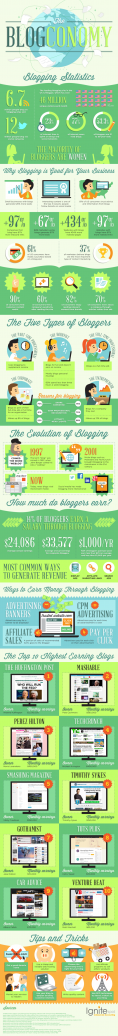 highest-earning-blogs